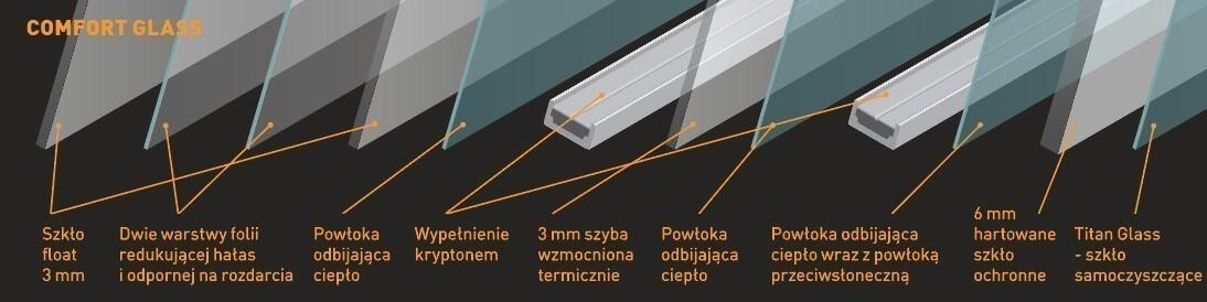 technologia comfort glass